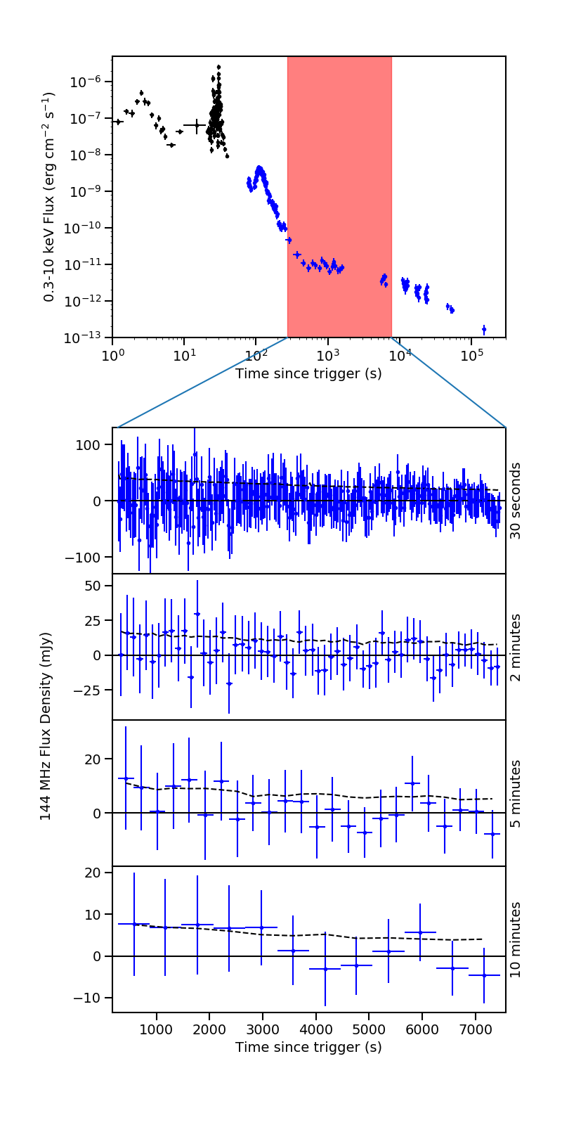 image LOFAR early-time search for coherent radio emission from GRB 180706A