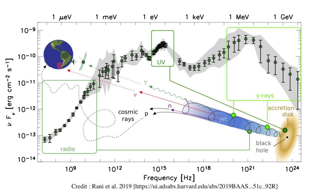 image Colloquium: Active galactic nuclei in the multi-messenger era